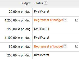 Begrænset af budget